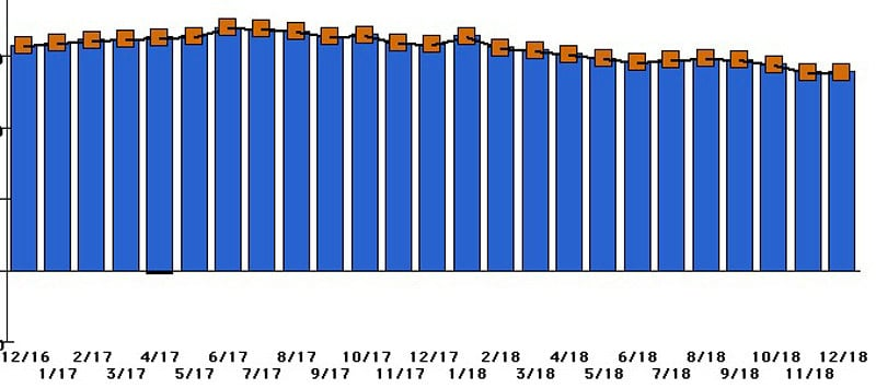 My monthly net worth over time