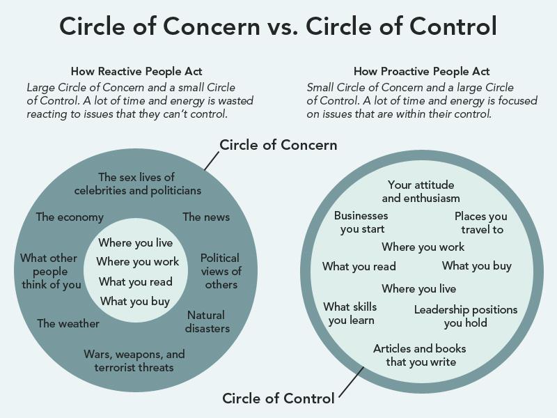 Circle of Concern vs. Circle of Control
