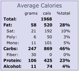 [chart of calorie consumption, which actually looks okay