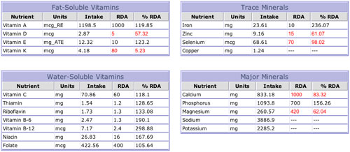[chart of nutrient consumption]